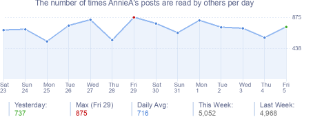 How many times AnnieA's posts are read daily