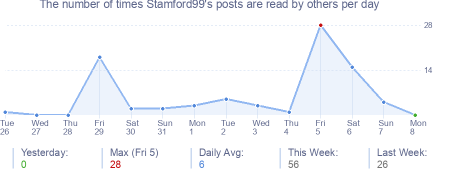 How many times Stamford99's posts are read daily