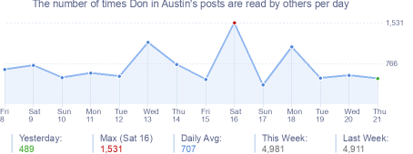 How many times Don in Austin's posts are read daily