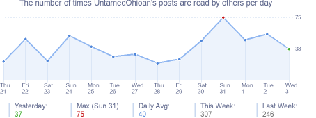 How many times UntamedOhioan's posts are read daily