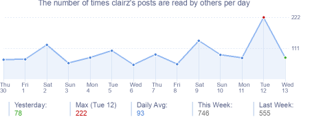 How many times clairz's posts are read daily