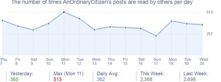How many times AnOrdinaryCitizen's posts are read daily