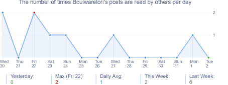 How many times Boulwarelori's posts are read daily