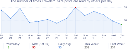 How many times Traveler1026's posts are read daily