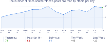 How many times southernfried's posts are read daily