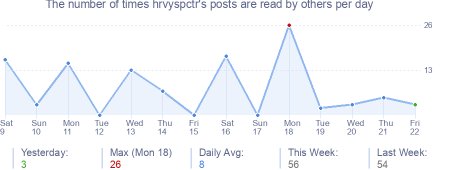 How many times hrvyspctr's posts are read daily