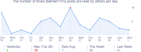 How many times Batman110's posts are read daily