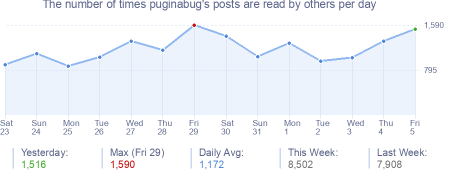 How many times puginabug's posts are read daily