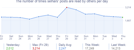How many times selhars's posts are read daily