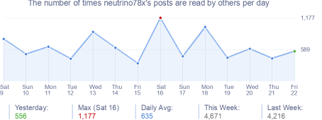 How many times neutrino78x's posts are read daily