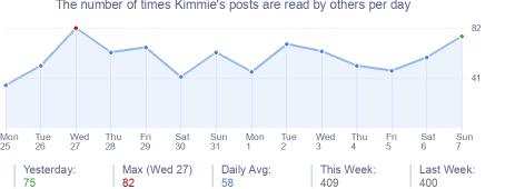 How many times Kimmie's posts are read daily