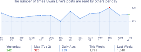 How many times Swan Dive's posts are read daily