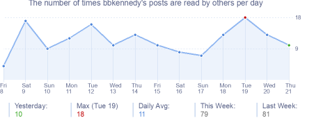 How many times bbkennedy's posts are read daily