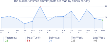 How many times dmmls's posts are read daily