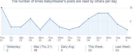 How many times BabyWearer's posts are read daily
