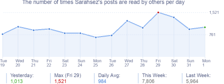 How many times Sarahsez's posts are read daily