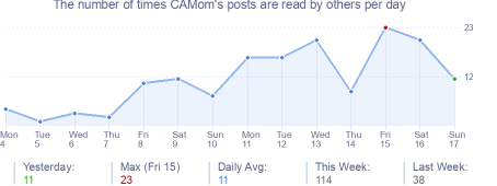 How many times CAMom's posts are read daily