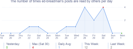 How many times ed-breadman's posts are read daily