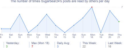 How many times Sugarbear24's posts are read daily
