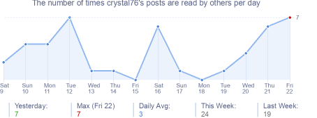 How many times crystal76's posts are read daily