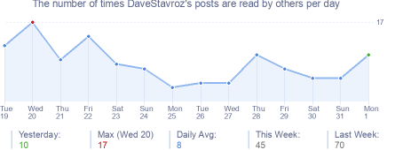 How many times DaveStavroz's posts are read daily