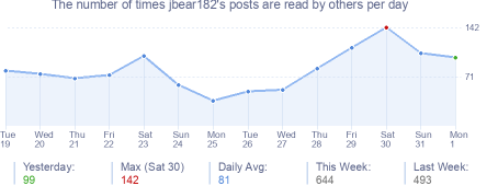 How many times jbear182's posts are read daily