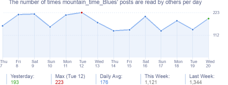 How many times mountain_time_Blues's posts are read daily
