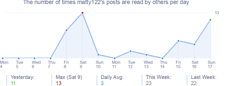 How many times matty122's posts are read daily