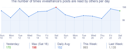 How many times vivelafrance's posts are read daily