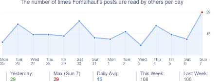How many times Fomalhaut's posts are read daily