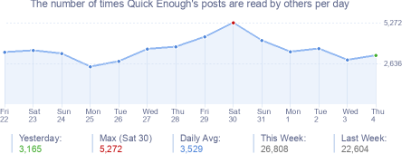 How many times Quick Enough's posts are read daily