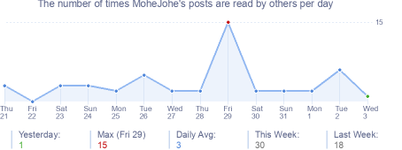 How many times MoheJohe's posts are read daily