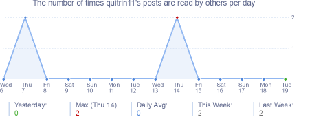 How many times quitrin11's posts are read daily