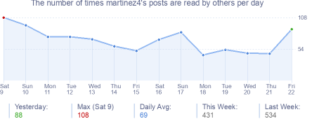 How many times martinez4's posts are read daily