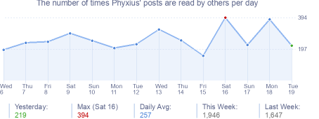 How many times Phyxius's posts are read daily