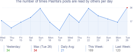 How many times Pashta's posts are read daily