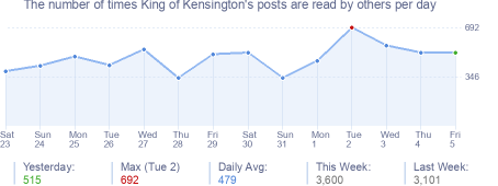 How many times King of Kensington's posts are read daily