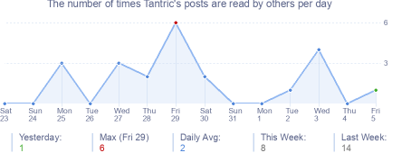 How many times Tantric's posts are read daily