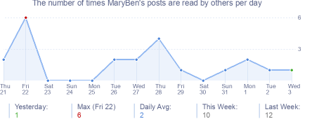 How many times MaryBen's posts are read daily
