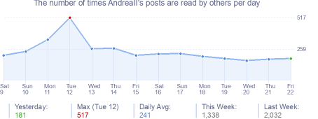 How many times AndreaII's posts are read daily