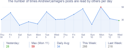 How many times AndrewCarnegie's posts are read daily