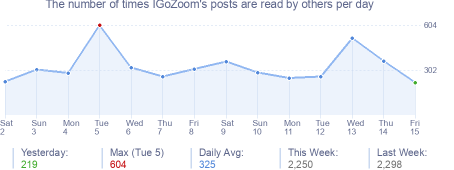 How many times IGoZoom's posts are read daily