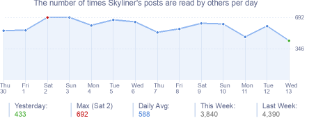How many times Skyliner's posts are read daily