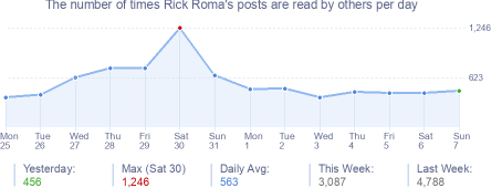 How many times Rick Roma's posts are read daily