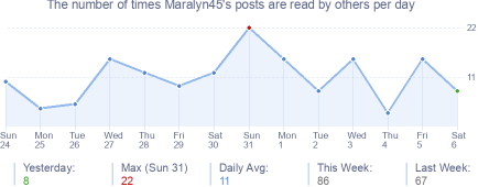 How many times Maralyn45's posts are read daily
