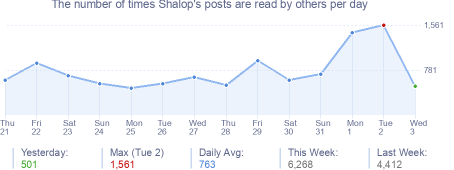 How many times Shalop's posts are read daily