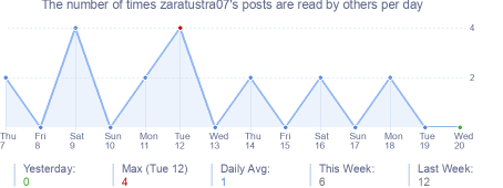 How many times zaratustra07's posts are read daily
