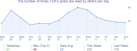 How many times TCK's posts are read daily