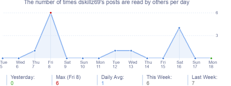 How many times dskillz69's posts are read daily