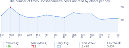 How many times Shoshanarose's posts are read daily